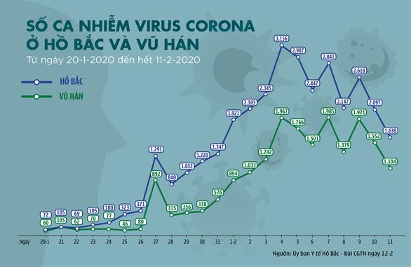 Dịch corona ngày 12-2: số ca nhiễm và ca tử vong mới đã giảm - Ảnh 3.