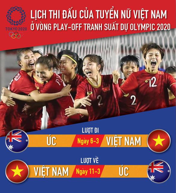 Lịch thi đấu của tuyển nữ Việt Nam vòng play-off tranh suất dự Olympic 2020 - Ảnh 1.