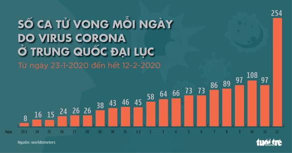 Dịch corona ngày 13-2: Nhật có ca tử vong đầu tiên, Mỹ có ca thứ 15 dương tính corona - Ảnh 2.
