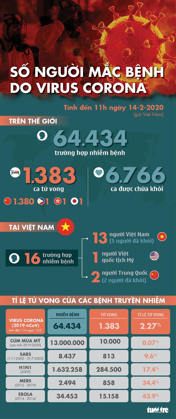 Cập nhật corona ngày 14-2: Hồ Bắc thêm 116 người chết, Trung Quốc điều chỉnh số thống kê - Ảnh 1.