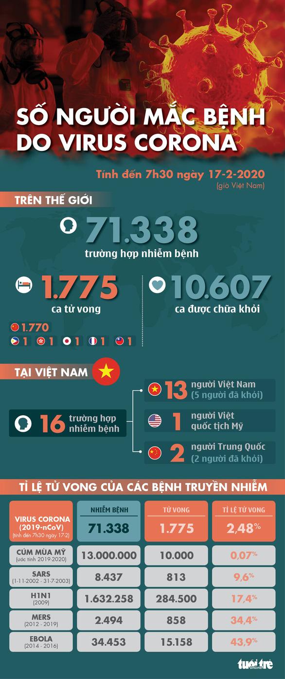 Dịch COVID-19 ngày 17-2: 105 ca tử vong mới ở Trung Quốc, giảm nhiều so với hôm trước - Ảnh 2.