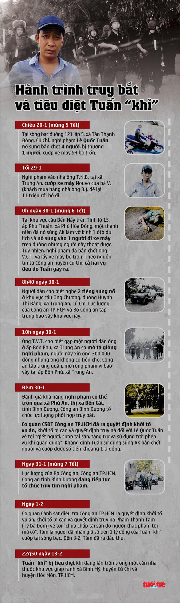 Vận động người dân hỗ trợ truy tìm hai xe máy liên quan vụ Tuấn khỉ - Ảnh 2.