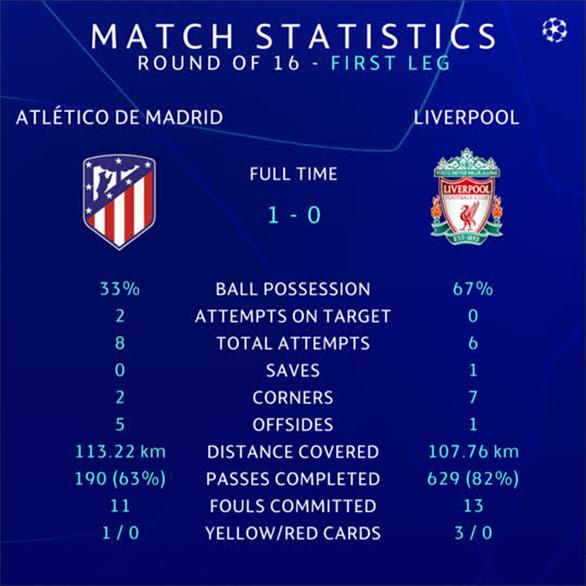 Van Dijk: Bàn thắng của Atletico là do may mắn, họ thậm chí không tạo ra cơ hội đó - Ảnh 2.