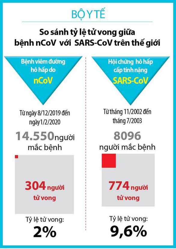 Bộ Y tế so sánh mức độ nguy hiểm giữa virus corona mới và dịch SARS 2003 - Ảnh 1.