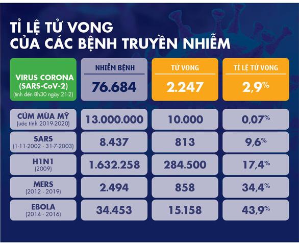 Dịch COVID-19 ngày 21-2: số ca tử vong ở Trung Quốc tăng lại, Hàn Quốc thêm 52 ca mới - Ảnh 4.
