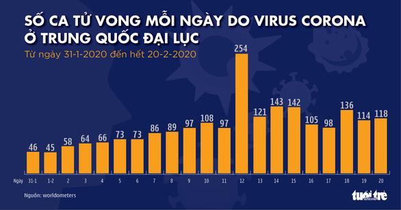 Dịch COVID-19 ngày 21-2: số ca tử vong ở Trung Quốc tăng lại, Hàn Quốc thêm 52 ca mới - Ảnh 2.