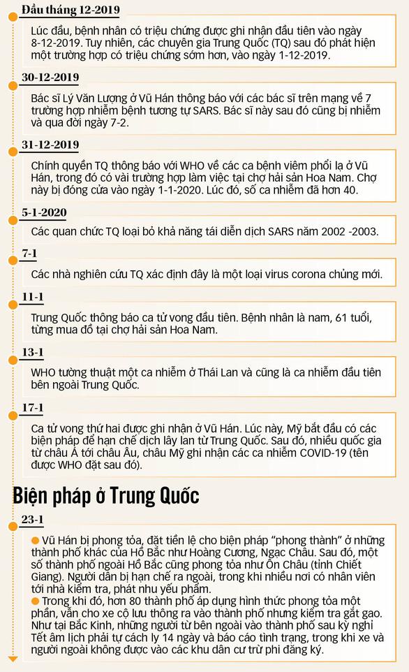 Vũ Hán - một tháng phong thành - Ảnh 4.