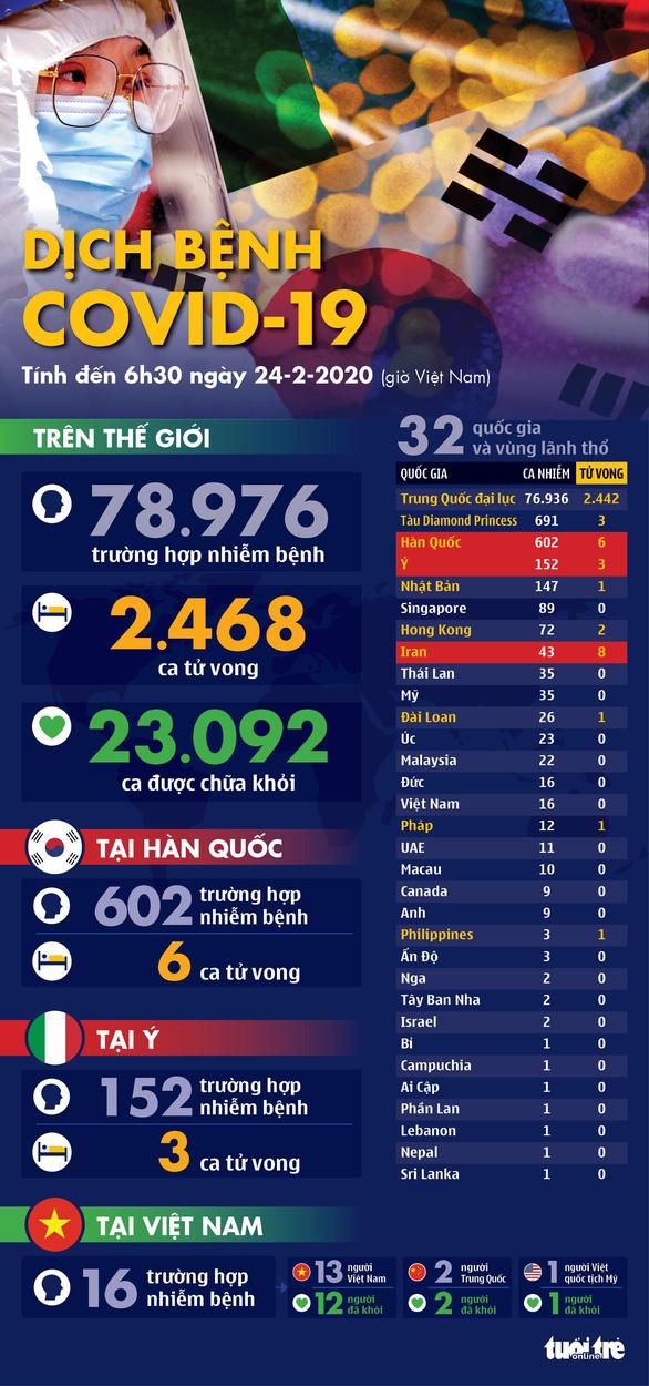 Dịch COVID-19 ngày 24-2: Hàn Quốc thêm 161 ca nhiễm mới, đã có 7 người tử vong - Ảnh 1.