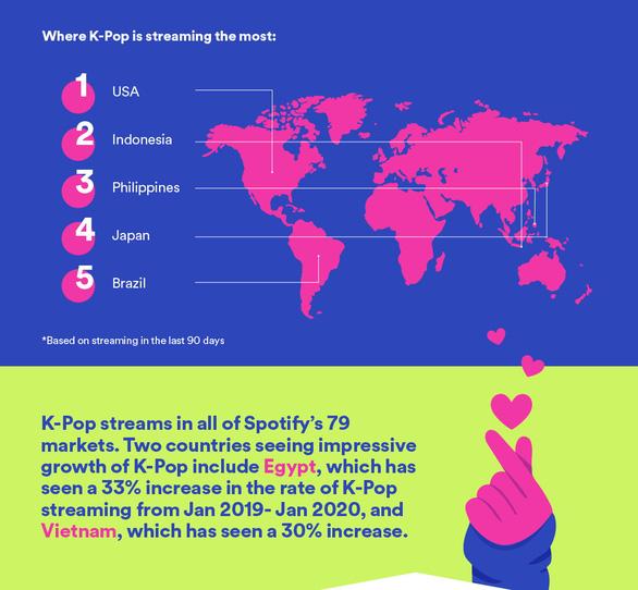 K-Pop bùng nổ toàn cầu, Boy with luv của BTS được streaming 380 triệu lượt - Ảnh 3.
