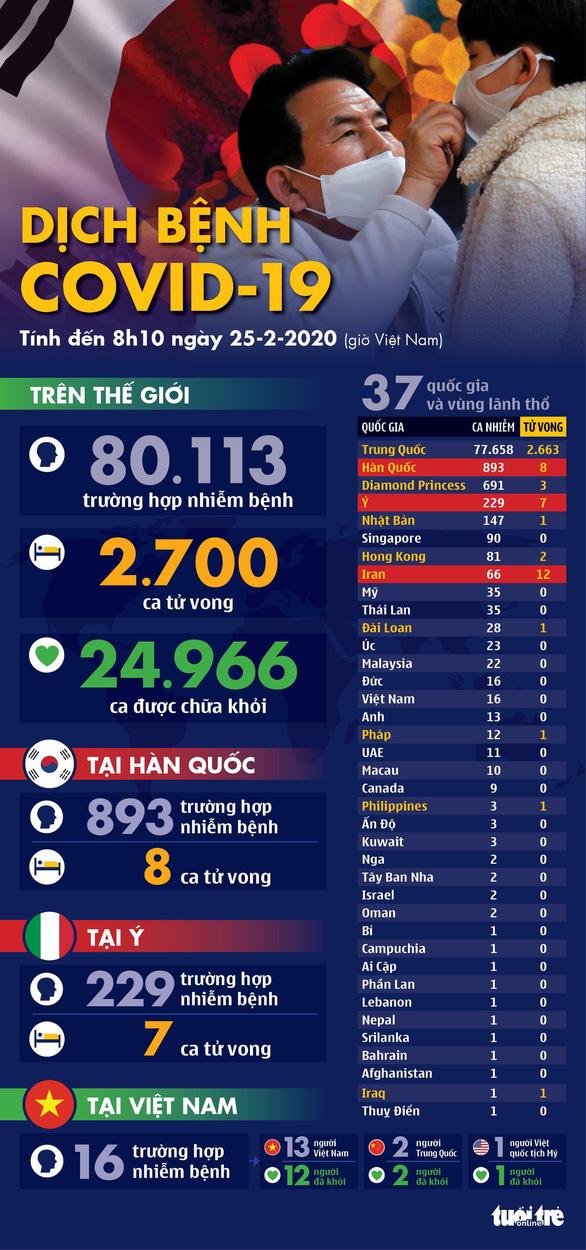 Dịch COVID-19 ngày 25-2: Hàn Quốc gần 900 ca nhiễm, Ý tăng lên 229 ca - Ảnh 1.