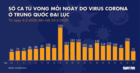 Dịch COVID-19 ngày 25-2: Hàn Quốc gần 900 ca nhiễm, Ý tăng lên 229 ca - Ảnh 3.
