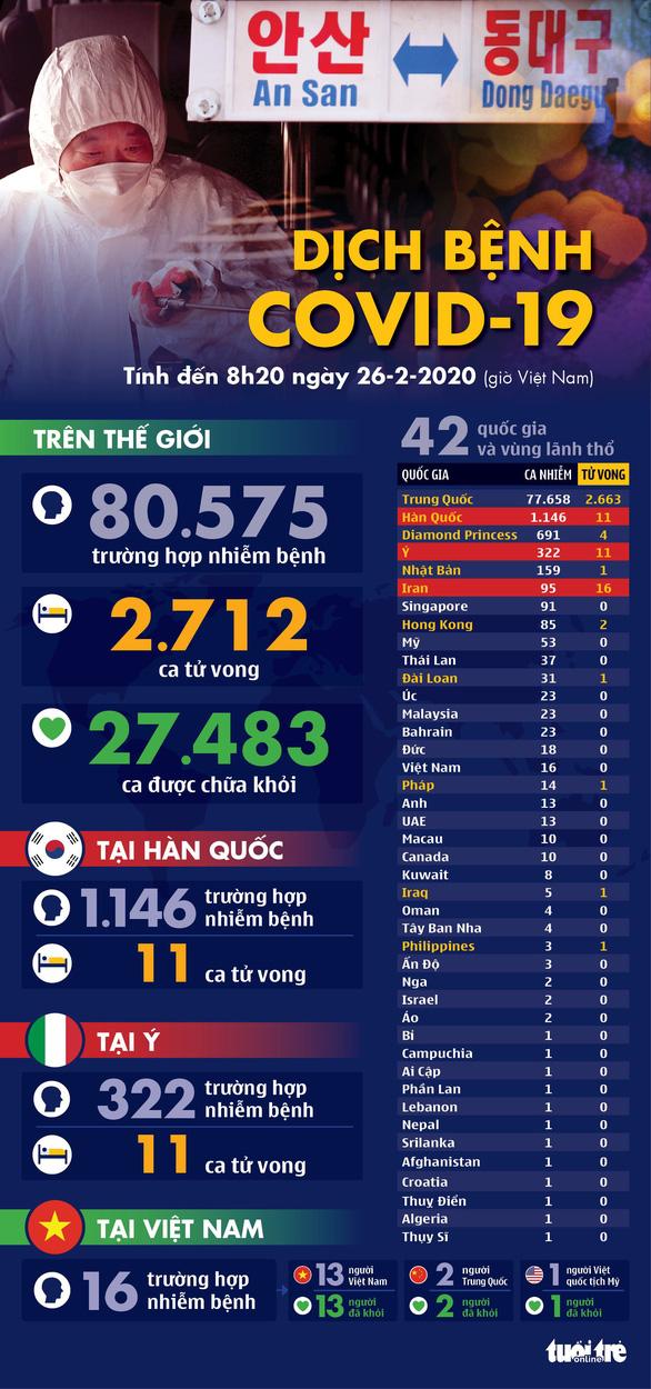 Dịch COVID-19 ngày 26-2: Hàn Quốc tăng lên hơn 1.100 ca nhiễm, Ý 322 ca - Ảnh 1.