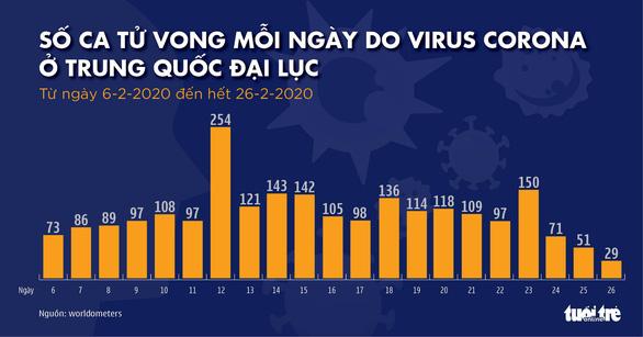 Dịch COVID-19 ngày 27-2: Số nhiễm ở Hàn Quốc lên hơn 1.700, Iran có 26 người chết - Ảnh 6.