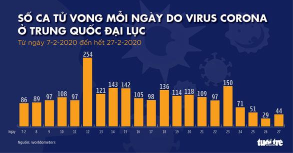 Dịch COVID-19 ngày 28-2: số ca nhiễm ở Hàn Quốc vượt 2.000 - Ảnh 2.