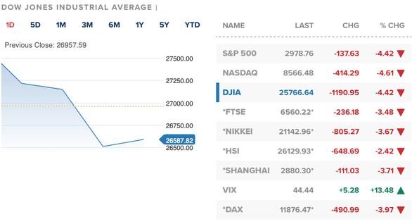Tuần này khối ngoại bán ròng, vốn hóa VN-Index bay hơn 3,1 tỉ USD - Ảnh 2.