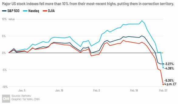 Chứng khoán Mỹ rực lửa, Dow Jones mất gần 2.000 điểm vì corona - Ảnh 2.