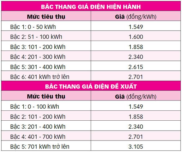 Biểu giá điện còn 5 bậc, tiền điện có tăng? - Ảnh 4.