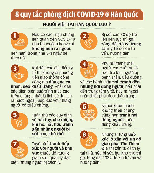 Hàn Quốc xác nhận một người Việt nhiễm COVID-19 ở Daegu - Ảnh 2.