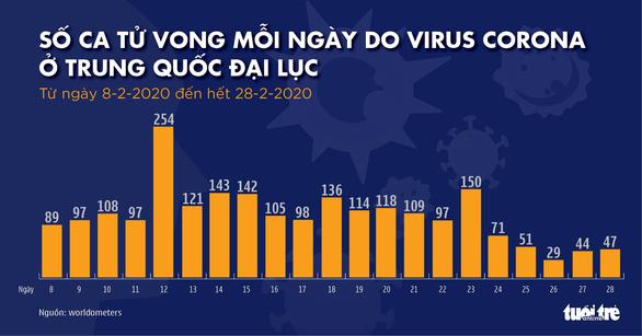 Dịch COVID-19 ngày 29-2: Hàn Quốc thêm gần 600 ca nhiễm mới, tổng cộng 2.931 ca - Ảnh 2.