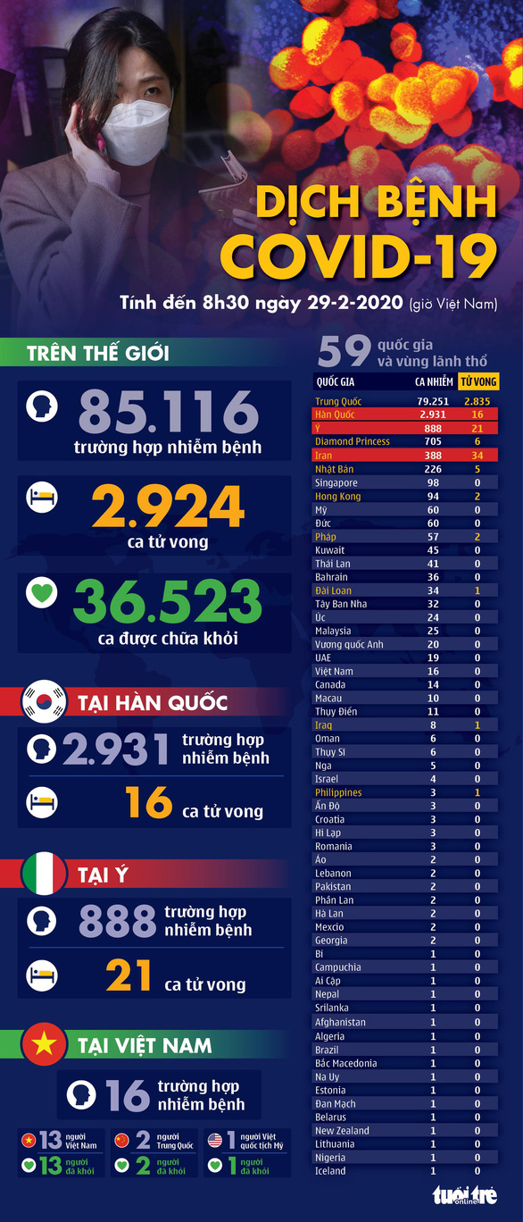 Dịch COVID-19 ngày 29-2: Hàn Quốc thêm gần 600 ca nhiễm mới, tổng cộng 2.931 ca - Ảnh 1.
