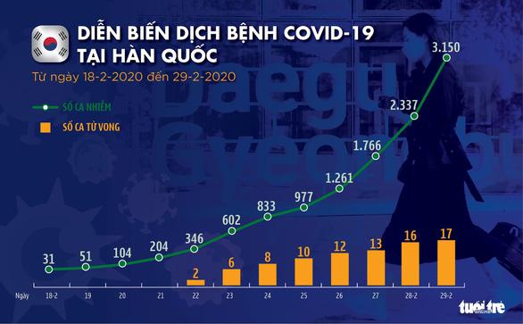 Dịch COVID-19 ngày 29-2: Hàn Quốc 3.150 ca nhiễm, Iran gần 600 ca - Ảnh 5.