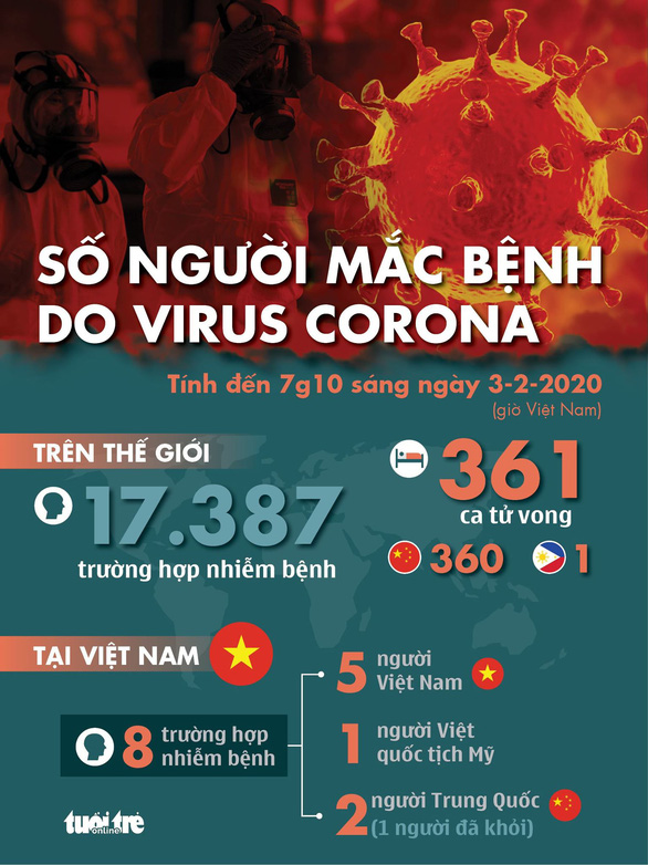 Đến sáng nay 3-2, thế giới có 17.387 ca nhiễm corona, 360 người chết ở Trung Quốc - Ảnh 2.
