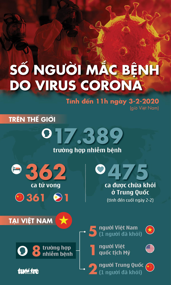 Cập nhật dịch corona ngày 3-2: 475 người nhiễm ở Trung Quốc được xuất viện - Ảnh 1.
