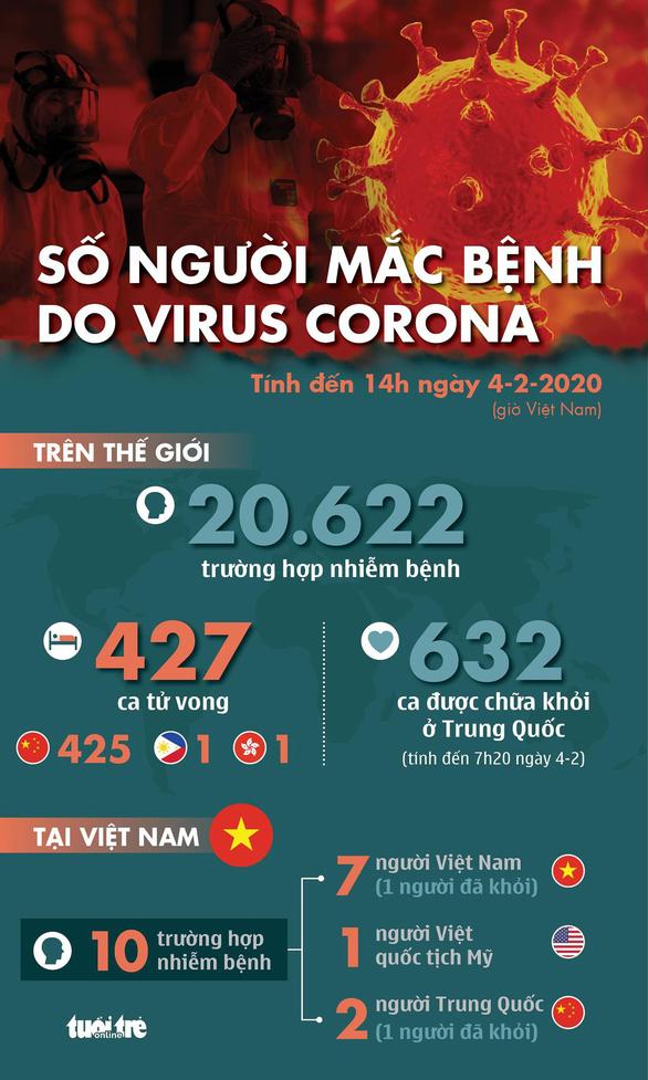 Cập nhật dịch corona ngày 4-2: tổng cộng 427 người chết, 632 ca khỏi bệnh - Ảnh 1.