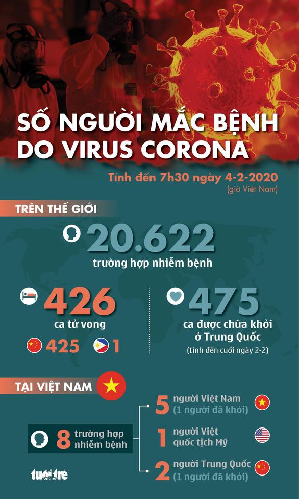 Cập nhật dịch corona ngày 4-2: Thêm 64 người chết ở Hồ Bắc, Đài Loan sơ tán công dân - Ảnh 1.