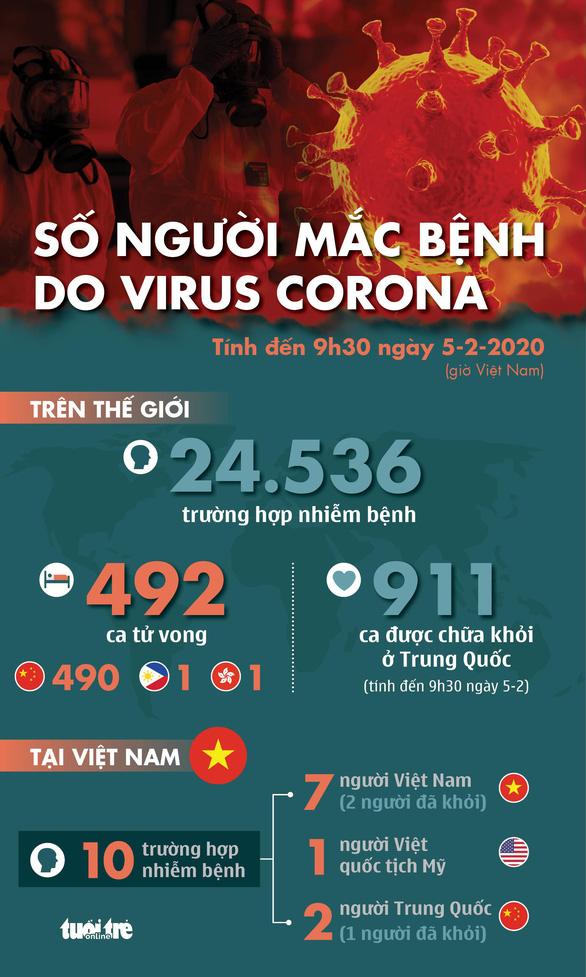 Cập nhật dịch corona ngày 5-2: tổng cộng 492 người chết, 911 ca khỏi bệnh - Ảnh 1.