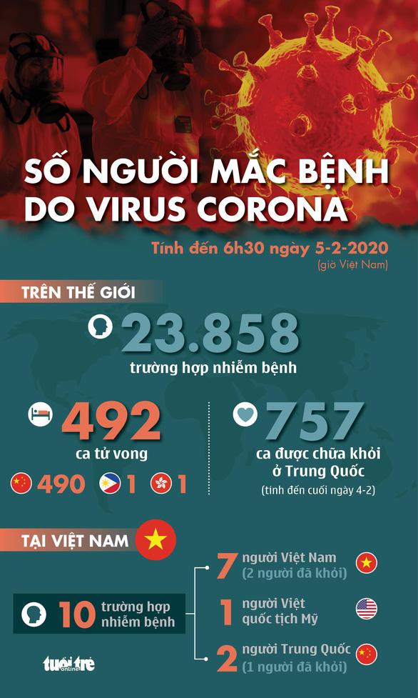 Cập nhật dịch corona ngày 5-2: tổng cộng 492 người chết, 757 ca khỏi bệnh - Ảnh 1.
