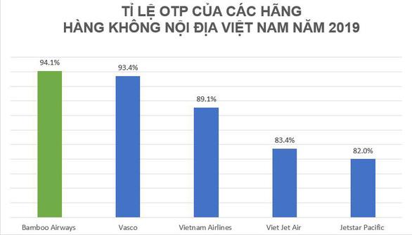 Cạnh tranh hàng không Việt Nam sẽ xoay quanhcuộc đua đúng giờ? - Ảnh 3.