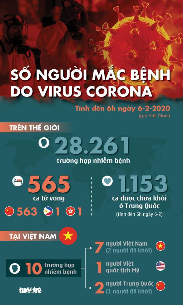 Cập nhật dịch corona ngày 6-2: Thêm 73 người chết, hơn 3.000 trường hợp nhiễm mới - Ảnh 1.