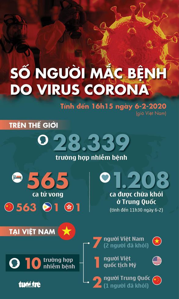Dịch virus corona ngày 6-2: Malaysia có ca lây người sang người đầu tiên - Ảnh 1.