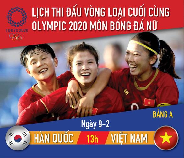 Lịch thi đấu vòng loại Olympic 2020 môn bóng đá nữ: Việt Nam - Hàn Quốc - Ảnh 1.