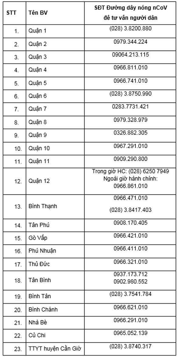 47 bệnh viện ở TP.HCM có khu cách ly để điều trị bệnh nhân nhiễm nCoV - Ảnh 3.