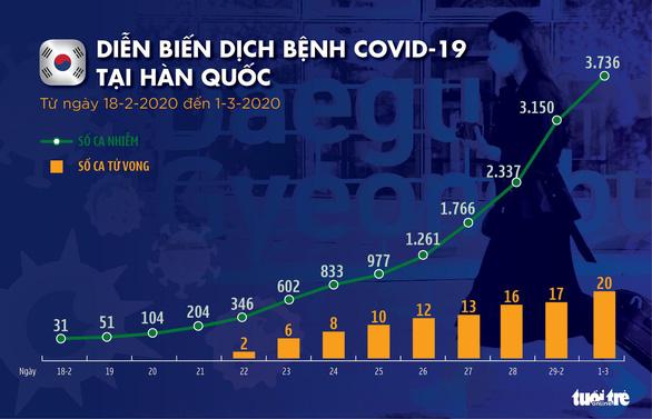 Dịch COVID-19 ngày 1-3: Đức tăng gấp đôi số người nhiễm, Iran lên gần 1.000 ca - Ảnh 3.