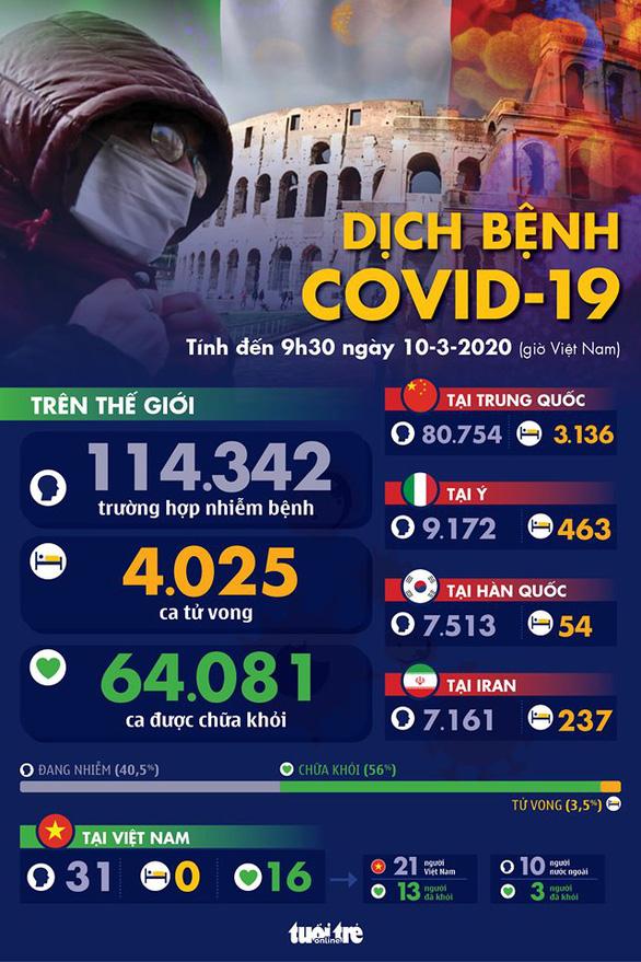 Dịch COVID-19 ngày 10-3: Ý có 9.172 ca, tất cả 27 nước EU có ca nhiễm - Ảnh 1.
