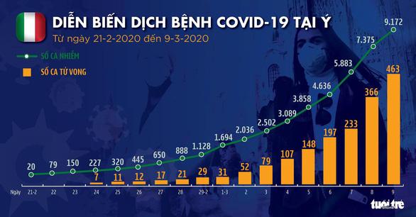 Dịch COVID-19 ngày 10-3: Ý có 9.172 ca, tất cả 27 nước EU có ca nhiễm - Ảnh 2.