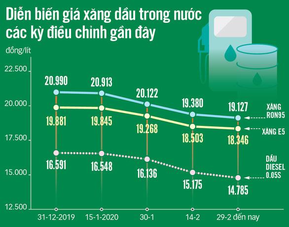 Giá dầu lao dốc: người tiêu dùng vui, doanh nghiệp lo lắng - Ảnh 2.