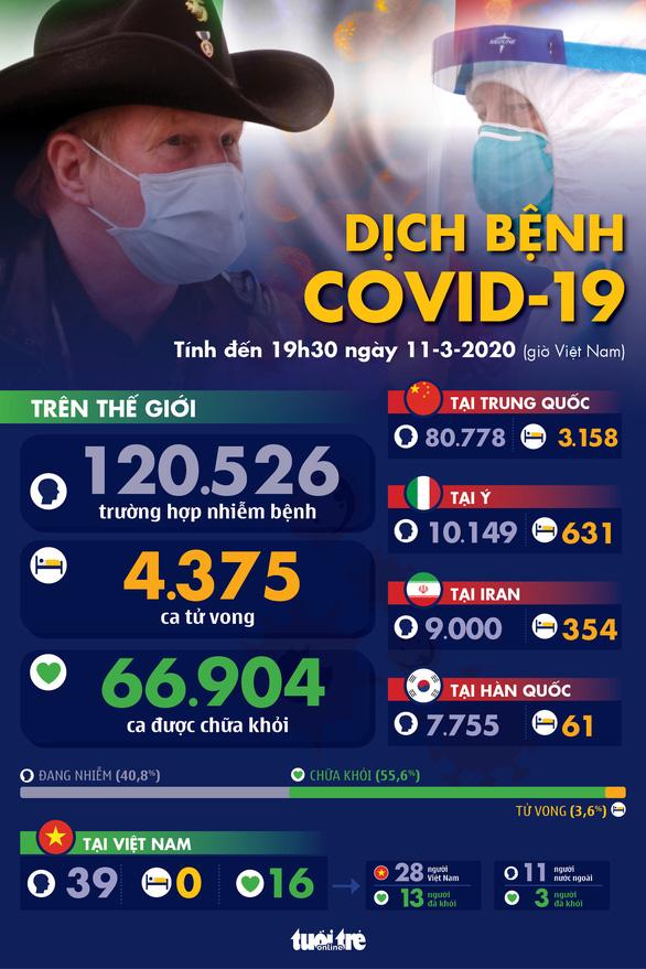 Dịch COVID-19 ngày 11-3: WHO tuyên bố đại dịch - Ảnh 1.