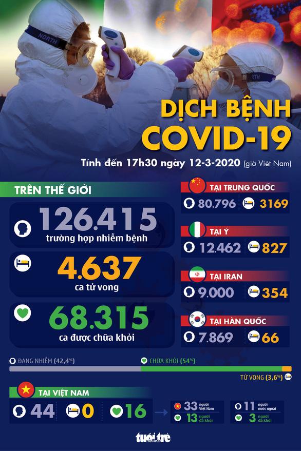 Dịch COVID-19 ngày 12-3: Iran ghi nhận 429 ca tử vong, Đức thêm hơn 500 ca nhiễm - Ảnh 1.