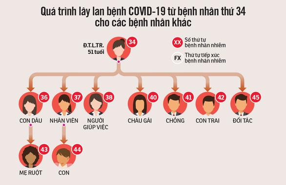 Bệnh nhân thứ 34 ở Bình Thuận đã siêu lây nhiễm thế nào? - Ảnh 3.