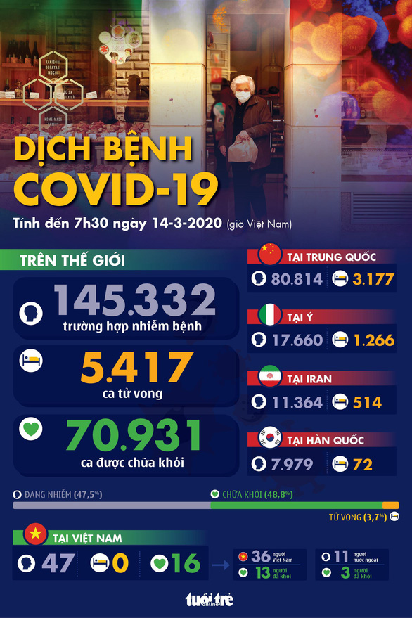 Dịch COVID-19 ngày 14-3: WHO nói châu Âu là tâm chấn của đại dịch COVID toàn cầu - Ảnh 1.