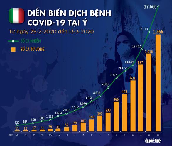 Dịch COVID-19 ngày 14-3: Số tử vong ở Ý tăng kỷ lục, ca nhiễm ở Mỹ lên gần 2.500 - Ảnh 3.
