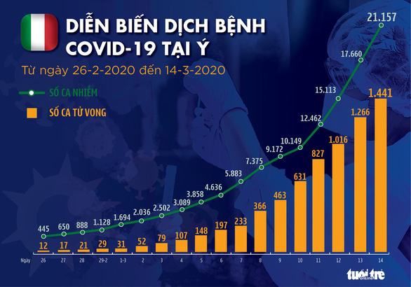 Dịch COVID-19 ngày 15-3: Ý thêm gần 3.500 ca nhiễm mới - Ảnh 2.