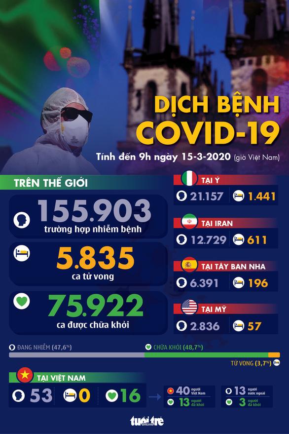 Dịch COVID-19 ngày 15-3: Ý thêm gần 3.500 ca nhiễm mới - Ảnh 1.