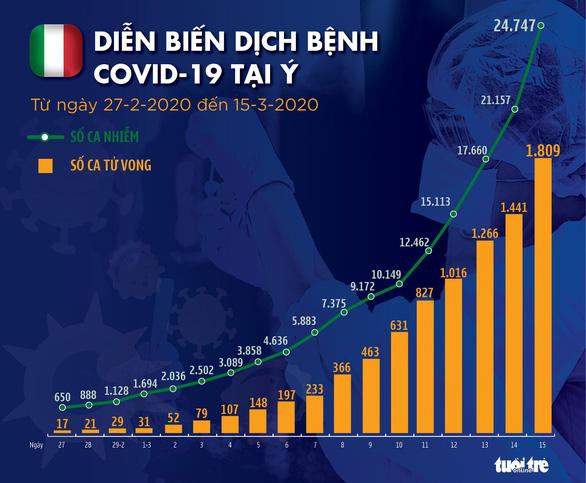 Dịch COVID-19 ngày 16-3: Ý thêm 368 ca tử vong, 3.590 người nhiễm mới - Ảnh 3.