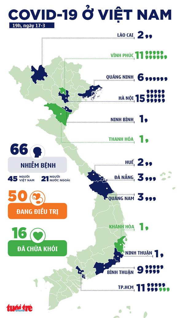 Việt Nam thêm 5 ca COVID-19, TP.HCM có 3 ca ở quận 7, 8 và Gò Vấp - Ảnh 3.