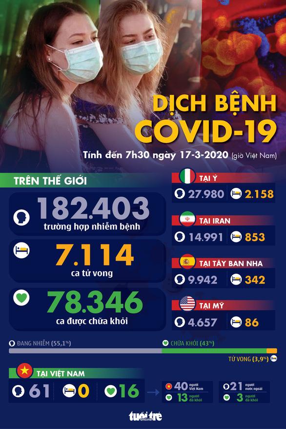 Dịch COVID-19 ngày 17-3: Malaysia phong tỏa toàn quốc, Thái Lan, Lào đóng cửa trường học - Ảnh 1.